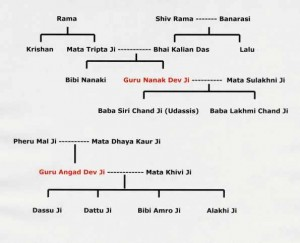 sikh_guru_family_tree